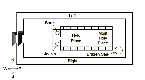Solomons Temple Diagram.Ae The Temple Of Doom